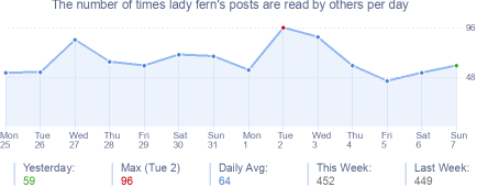 How many times lady fern's posts are read daily