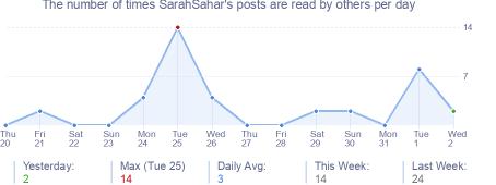 How many times SarahSahar's posts are read daily