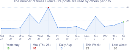 How many times Bianca.G's posts are read daily