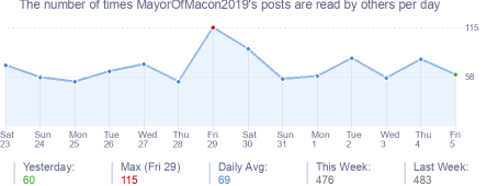 How many times MayorOfMacon2019's posts are read daily