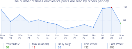 How many times emmiesix's posts are read daily