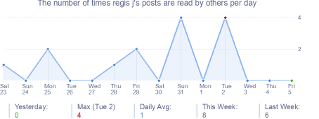 How many times regis j's posts are read daily