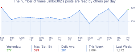 How many times Jimbo302's posts are read daily