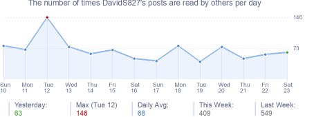 How many times DavidS827's posts are read daily