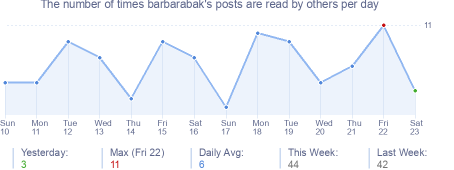 How many times barbarabak's posts are read daily