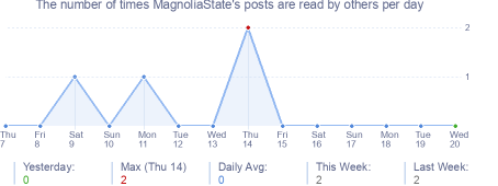 How many times MagnoliaState's posts are read daily
