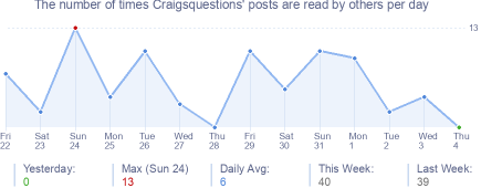 How many times Craigsquestions's posts are read daily