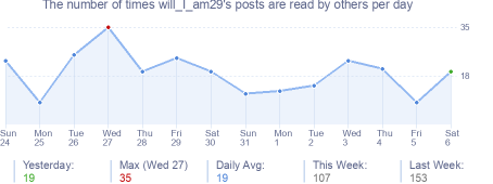 How many times will_I_am29's posts are read daily