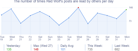 How many times Red Wolf's posts are read daily