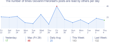 How many times GiovanniTheGreat's posts are read daily