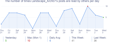How many times Landscape_Arch07's posts are read daily