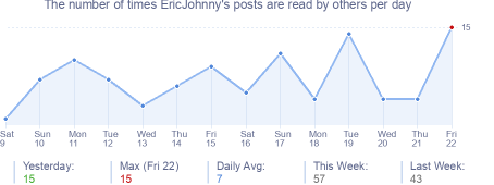 How many times EricJohnny's posts are read daily