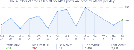 How many times ShipOfFools42's posts are read daily