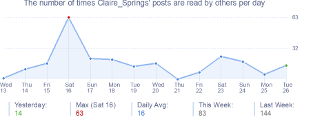 How many times Claire_Springs's posts are read daily
