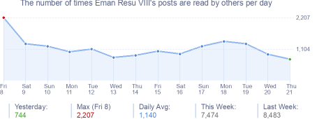 How many times Eman Resu VIII's posts are read daily