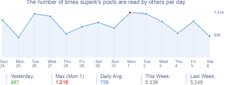 How many times superk's posts are read daily