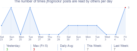 How many times jfrogrocks's posts are read daily