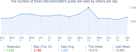 How many times MSchemist80's posts are read daily