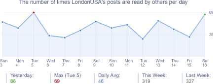 How many times LondonUSA's posts are read daily