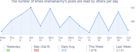How many times onemanarmy's posts are read daily
