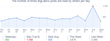 How many times BigLake's posts are read daily