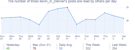 How many times kevin_in_Denver's posts are read daily