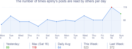 How many times epliny's posts are read daily