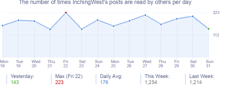 How many times InchingWest's posts are read daily