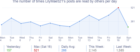 How many times LilyMae521's posts are read daily