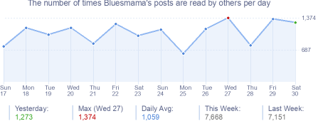 How many times Bluesmama's posts are read daily