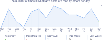 How many times billybobtoo's posts are read daily