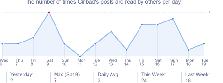 How many times Cinbad's posts are read daily