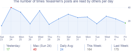 How many times TexasHen's posts are read daily