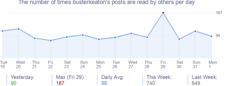 How many times busterkeaton's posts are read daily