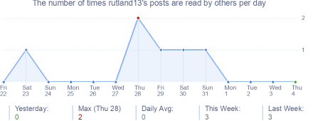 How many times rutland13's posts are read daily