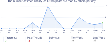 How many times christy.lee1989's posts are read daily