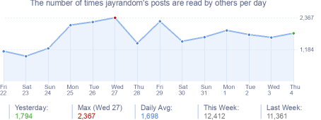 How many times jayrandom's posts are read daily
