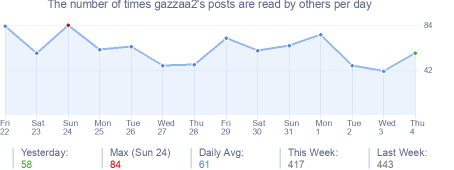 How many times gazzaa2's posts are read daily