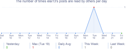 How many times elai13's posts are read daily