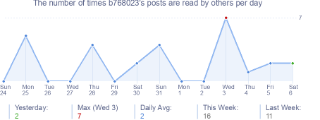 How many times b768023's posts are read daily