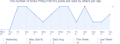 How many times Philly215610's posts are read daily