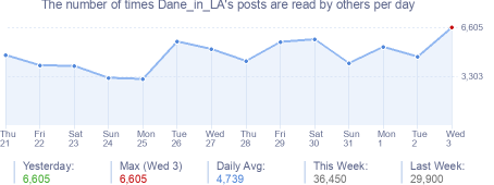 How many times Dane_in_LA's posts are read daily