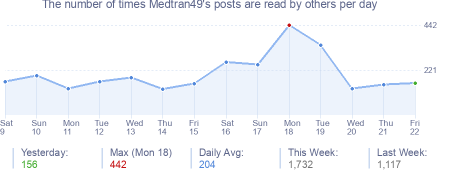How many times Medtran49's posts are read daily
