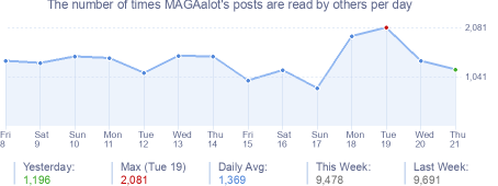 How many times MAGAalot's posts are read daily