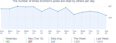 How many times krichton's posts are read daily