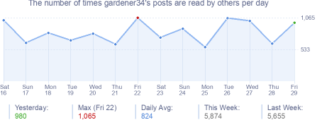 How many times gardener34's posts are read daily