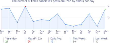 How many times cabercro's posts are read daily