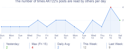 How many times AKT22's posts are read daily
