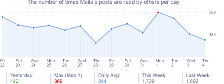 How many times Maila's posts are read daily