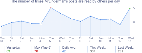How many times MrLinderman's posts are read daily